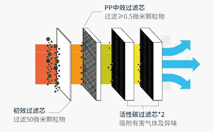 3-滤芯切面图
