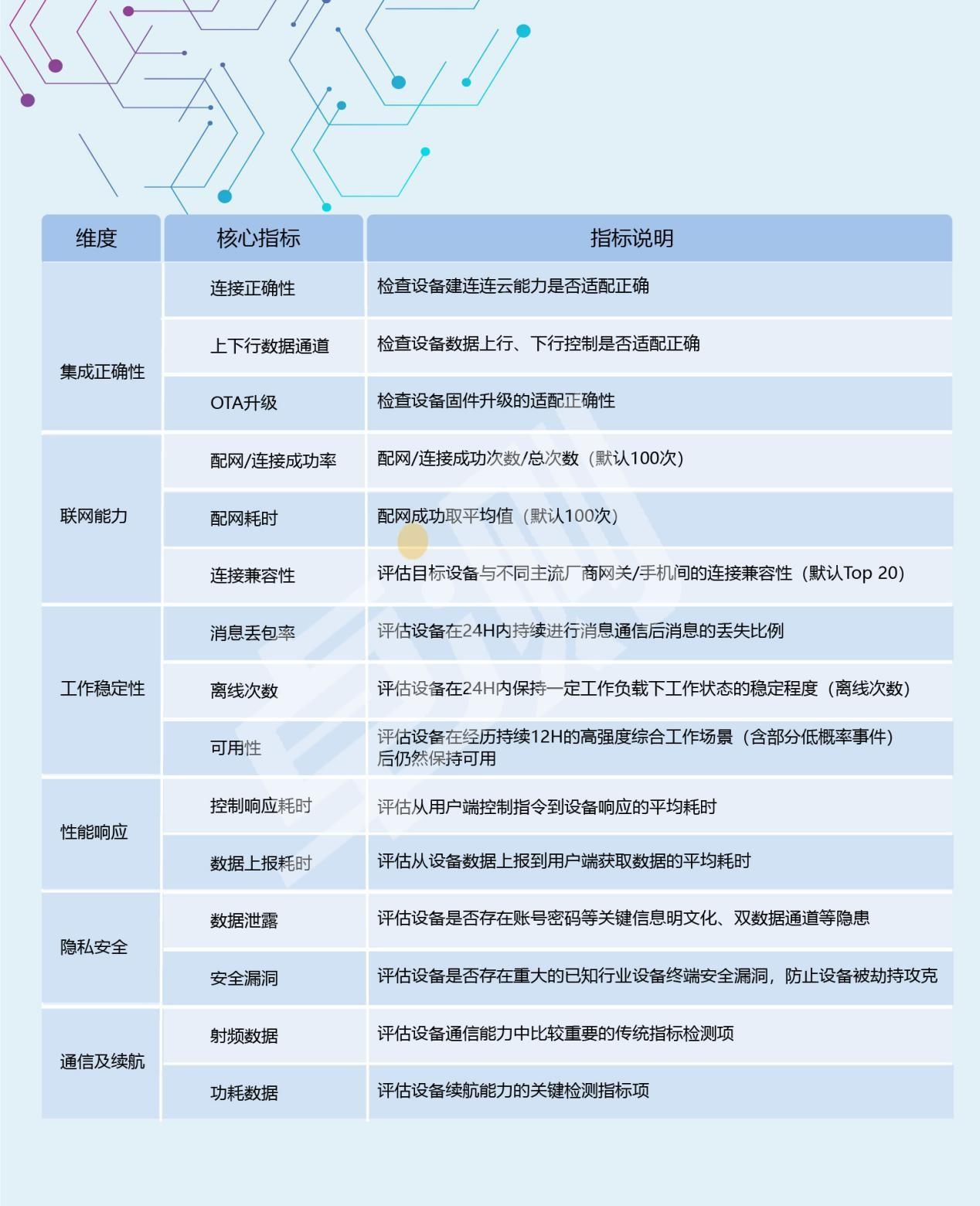 博为峰为国际知名卫浴商提供物联网测试服务