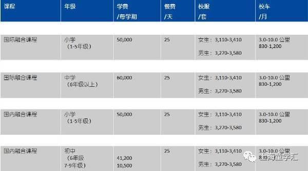 2018幼升小择校参考|上海民办协和四大校区全面解析