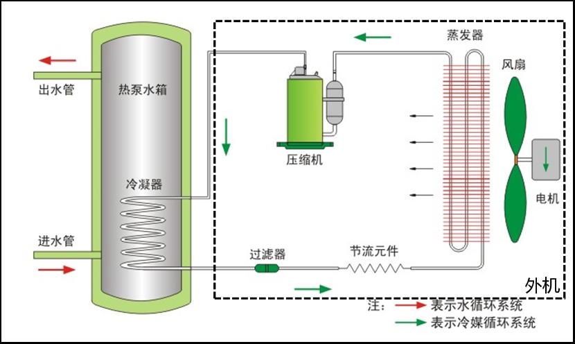 实验表明:热泵热水器小管径外盘铜管水箱更具发展优势