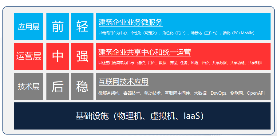 用友建筑云助力第十四届工程建设行业信息化高峰论坛-焦点中国网