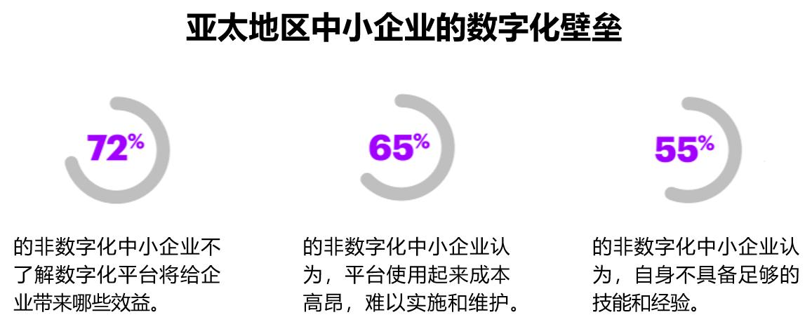 """68%中小企业""""收紧""""数字化投入,超性价比智能OA系统来""""救场""""!"""