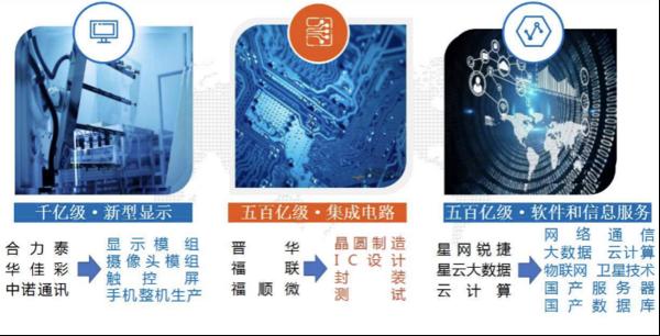 福建省电子信息集团2020年空中双选会图2