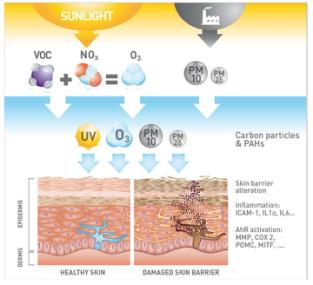 空气污染,雾霾天气之下如何科学护肤?