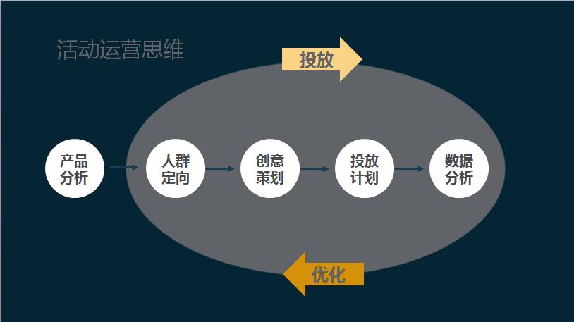 安徽荟商信息科技有限公司:活动运营策划思路