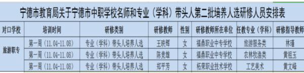 【宁德市中职学校名优教师到福州旅游职业中专跟岗研修活动】图2