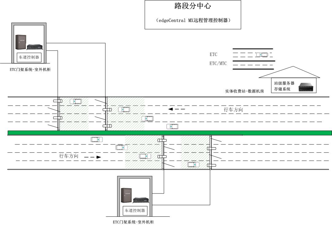 C:\Users\adu\Desktop\取消高速公路省界收费站试点技术方案\取消省界4.png