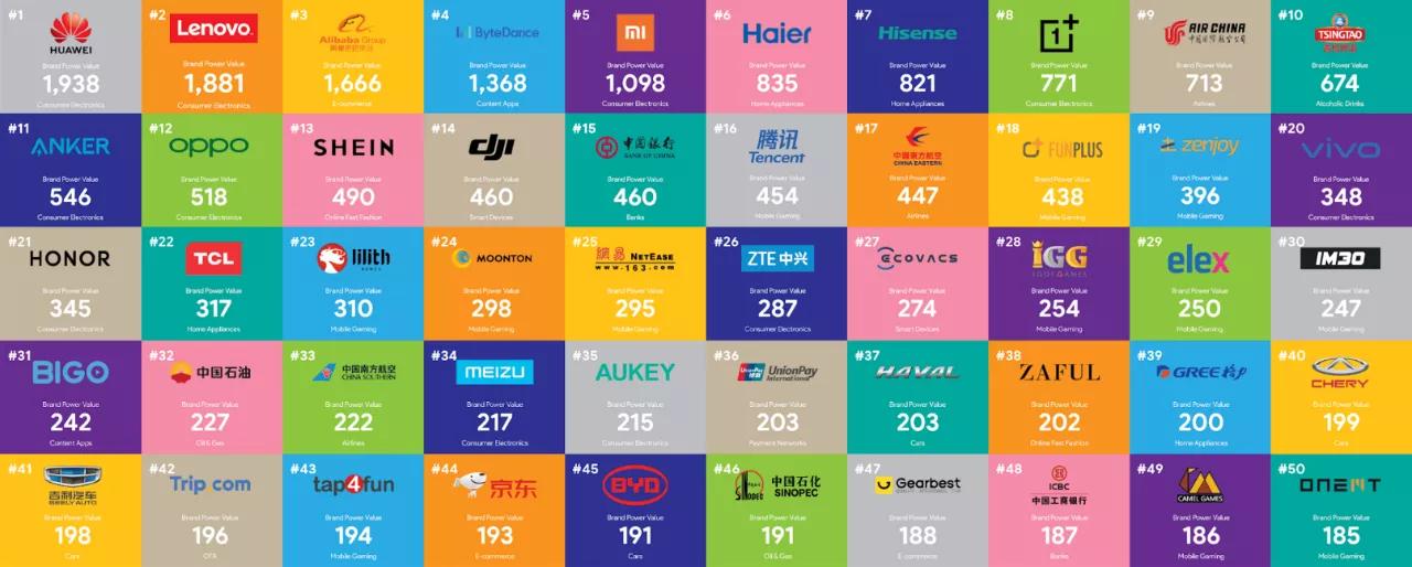 中国全球化品牌50强发布 易点天下服务客户近半