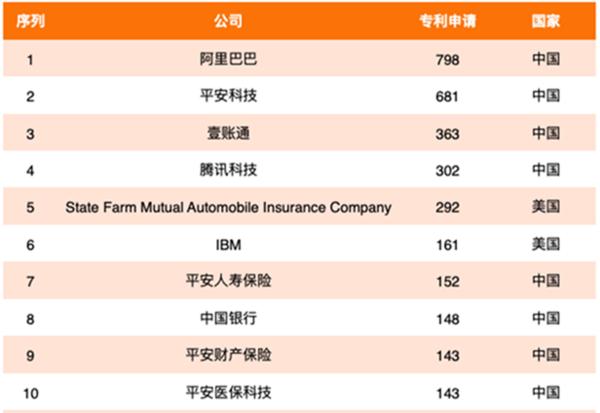2020年全球金融科技专利排行榜: 中国平安名列第一