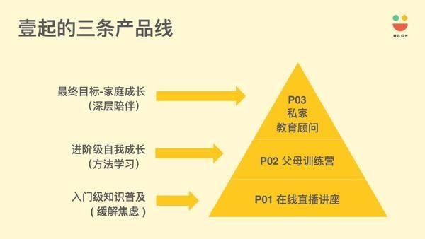 即时预约,壹起成长――顾问服务产品1.0发布会纪实