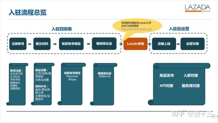 2021年Lazada开始收费?Lazada入驻流程及收费介绍-杭州海赢科技分享