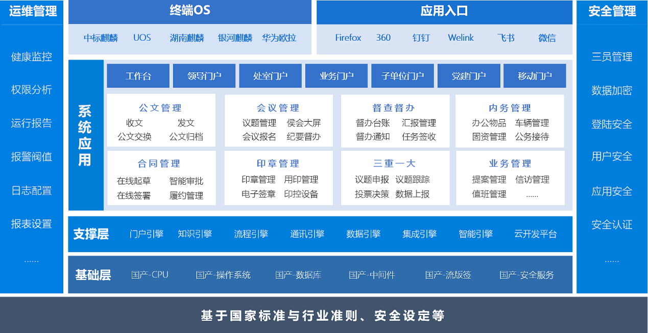 蓝凌信创OA,获2021国企数字化大会优秀产品奖