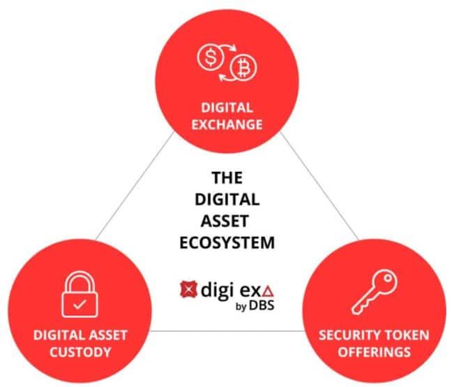 东南亚最大的银行推出自己的比特币和加密货币交易所