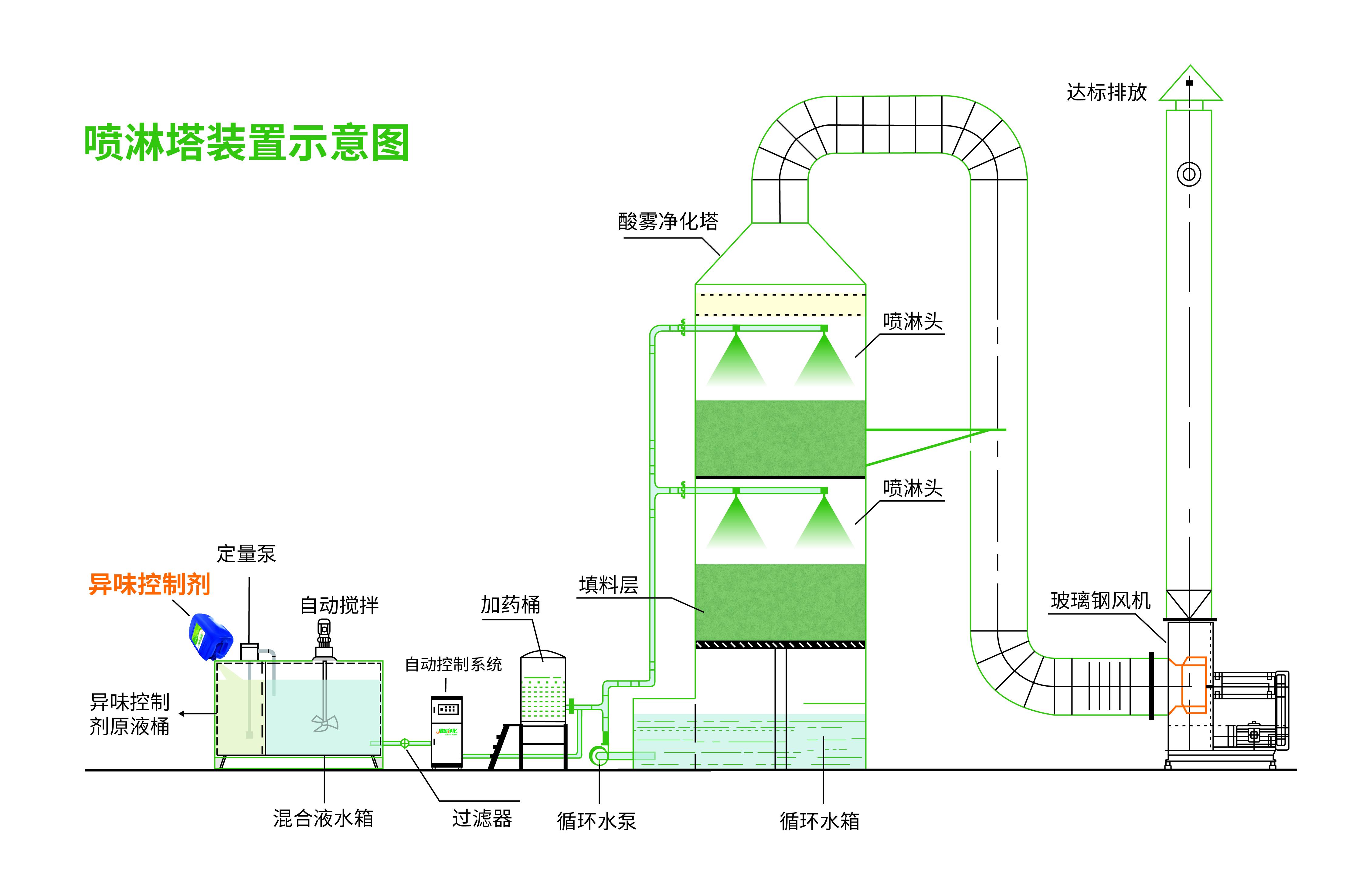 4.喷淋塔.jpg