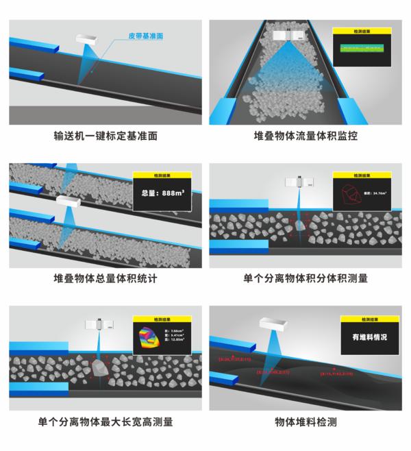 伟景智能推出体积秤、物体流量监控、煤量监控、皮带调速智能化系统