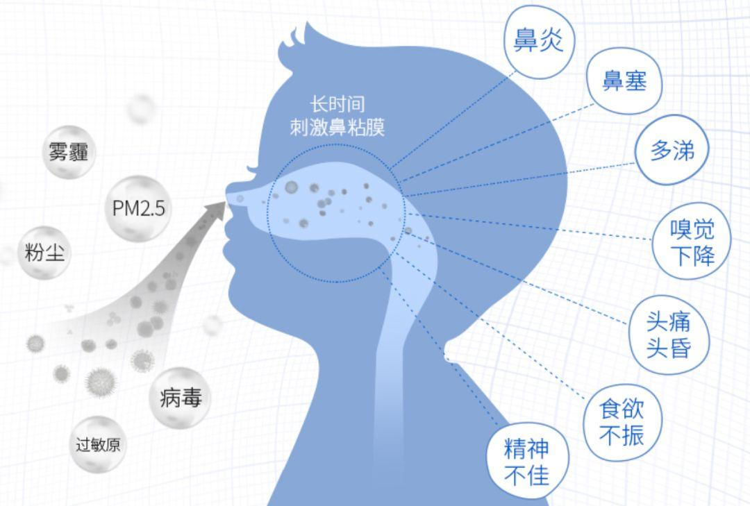 小孩为什么会得鼻炎,哪种方法治疗最好?