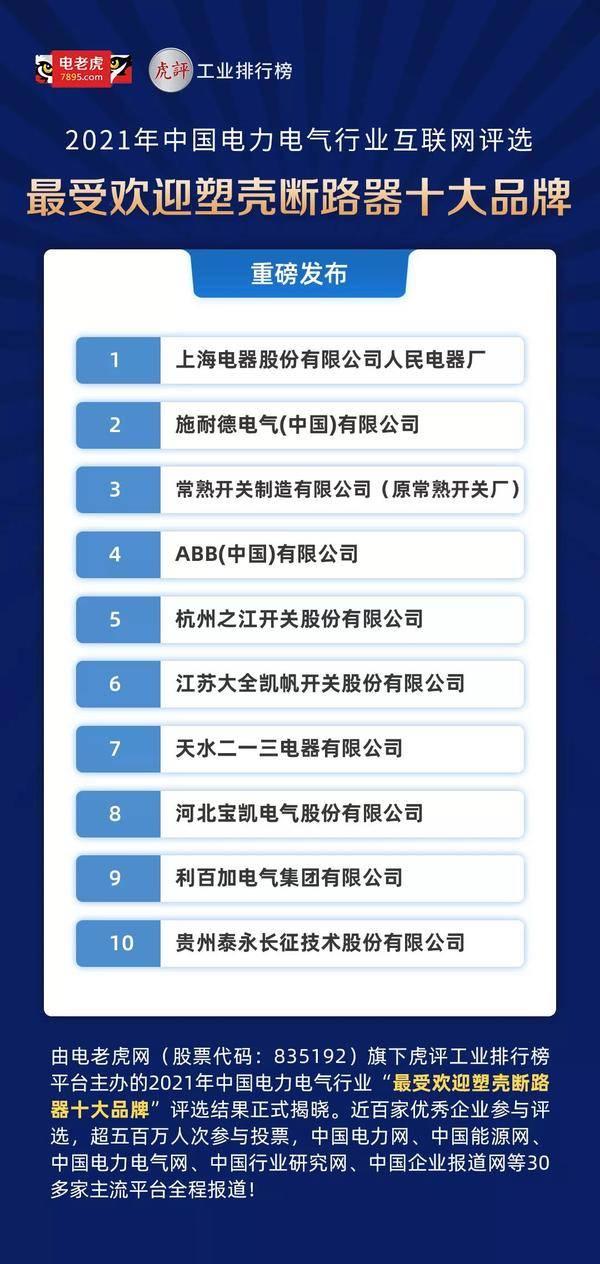 """上海电器股份有限公司,再度荣获""""最受欢迎塑壳断路器十大品牌""""第一名 泛商业"""