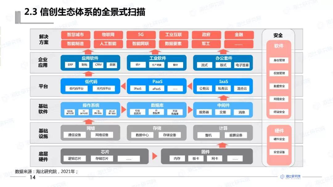 2021中国信创低代码平台优秀产品——炎黄盈动AWS PaaS